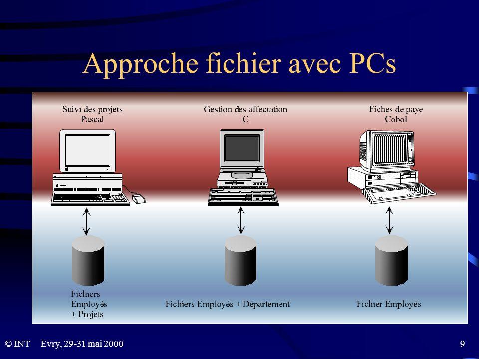© INTEvry, 29-31 mai 2000 9 Approche fichier avec PCs