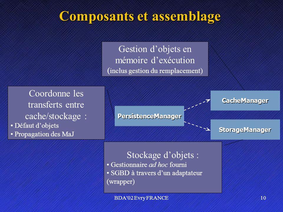 BDA'02 Evry FRANCE10 Composants et assemblage PersistenceManager CacheManager StorageManager Gestion dobjets en mémoire dexécution ( inclus gestion du