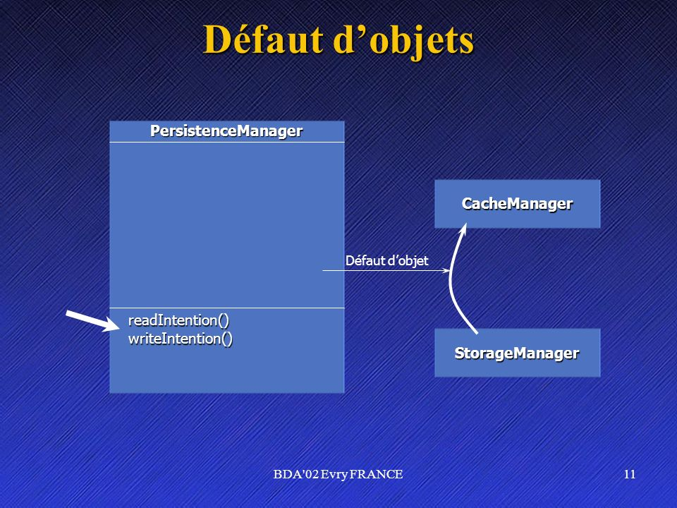 BDA'02 Evry FRANCE11 Défaut dobjets PersistenceManager CacheManager StorageManager readIntention()writeIntention() Défaut dobjet