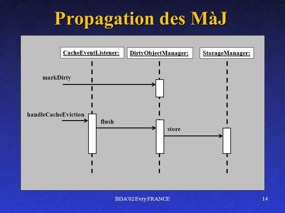BDA'02 Evry FRANCE14 Propagation des MàJ CacheEventListener: DirtyObjectManager:StorageManager: markDirty flush store handleCacheEviction