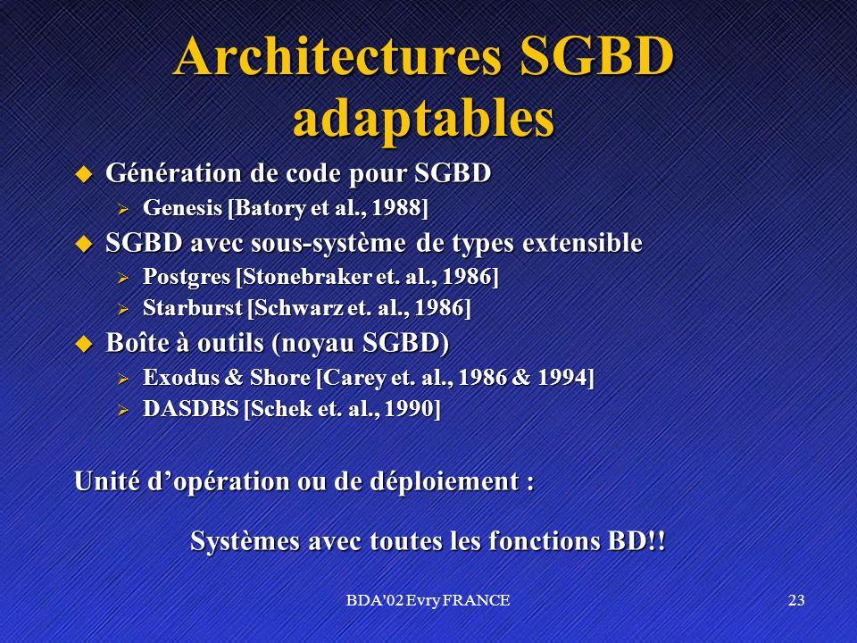 BDA'02 Evry FRANCE23 Architectures SGBD adaptables Génération de code pour SGBD Génération de code pour SGBD Genesis [Batory et al., 1988] Genesis [Ba