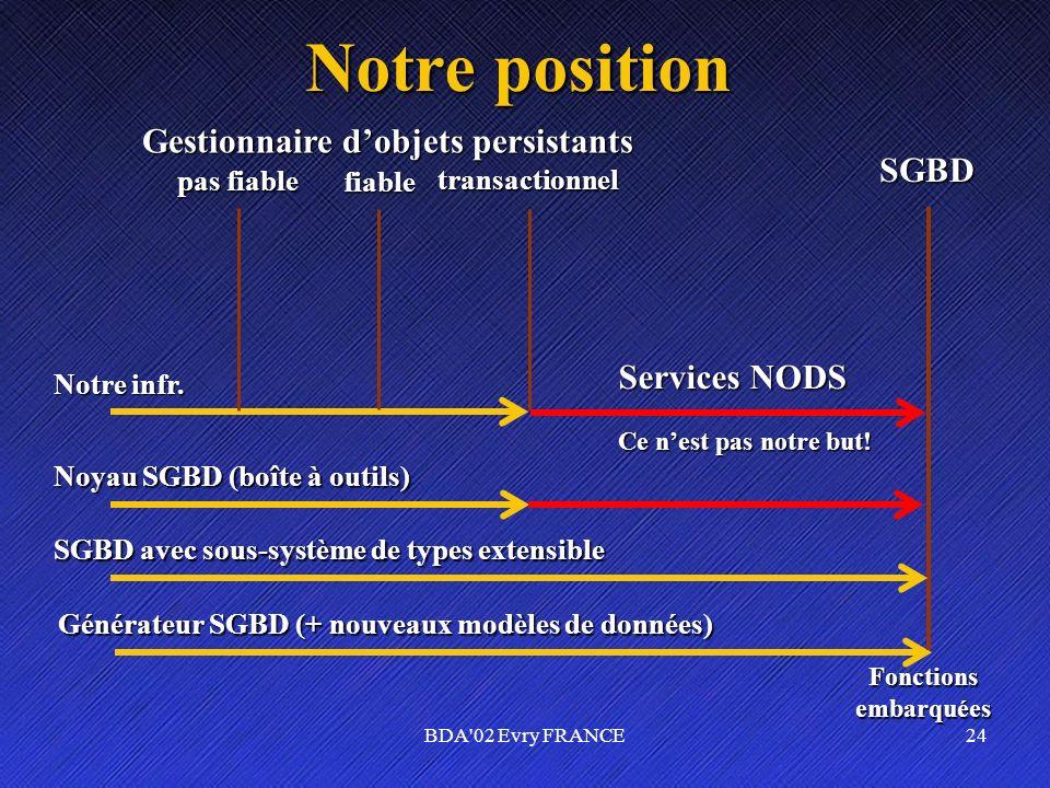 BDA'02 Evry FRANCE24 Notre position Générateur SGBD (+ nouveaux modèles de données) Fonctionsembarquées SGBD SGBD avec sous-système de types extensibl