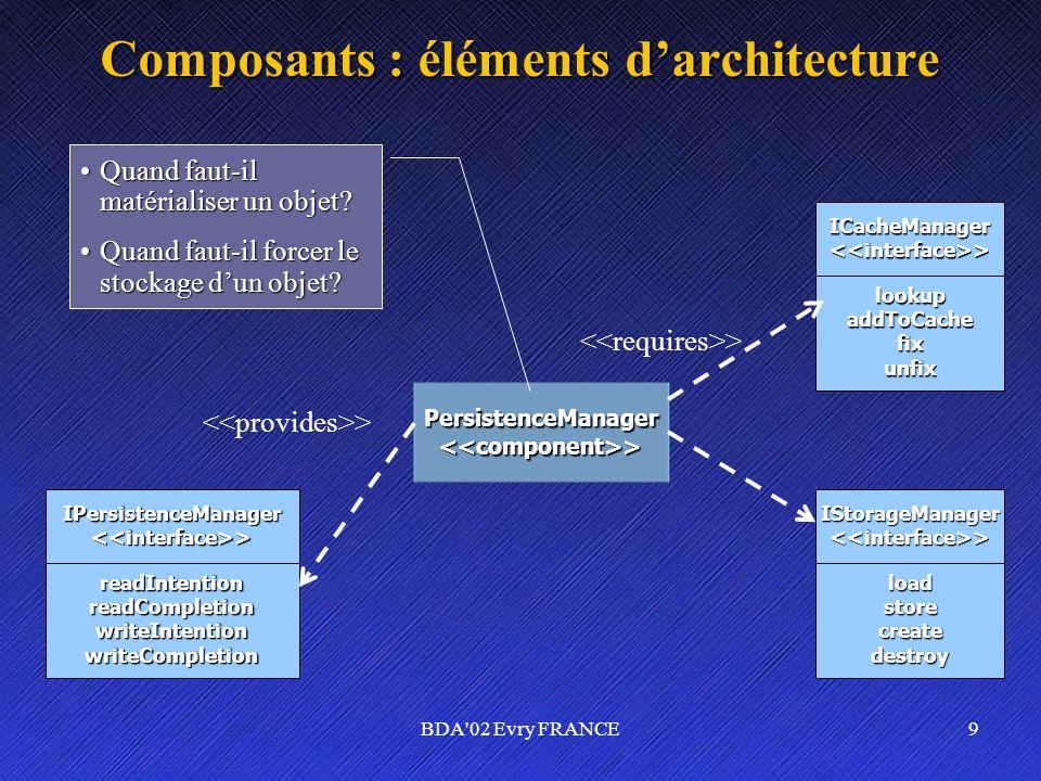 BDA'02 Evry FRANCE9 Composants : éléments darchitecture PersistenceManager<<component>> ICacheManager<<interface>>lookupaddToCachefixunfix IStorageMan
