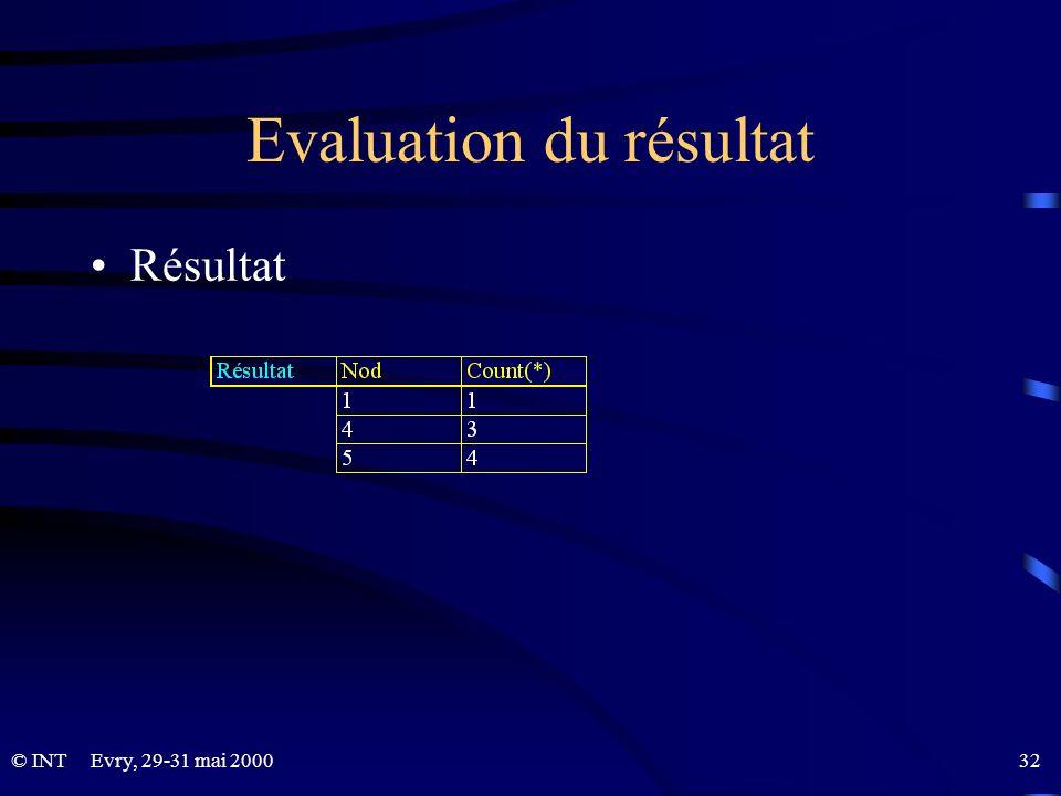 Evry, 29-31 mai 2000 32© INT Evaluation du résultat Résultat