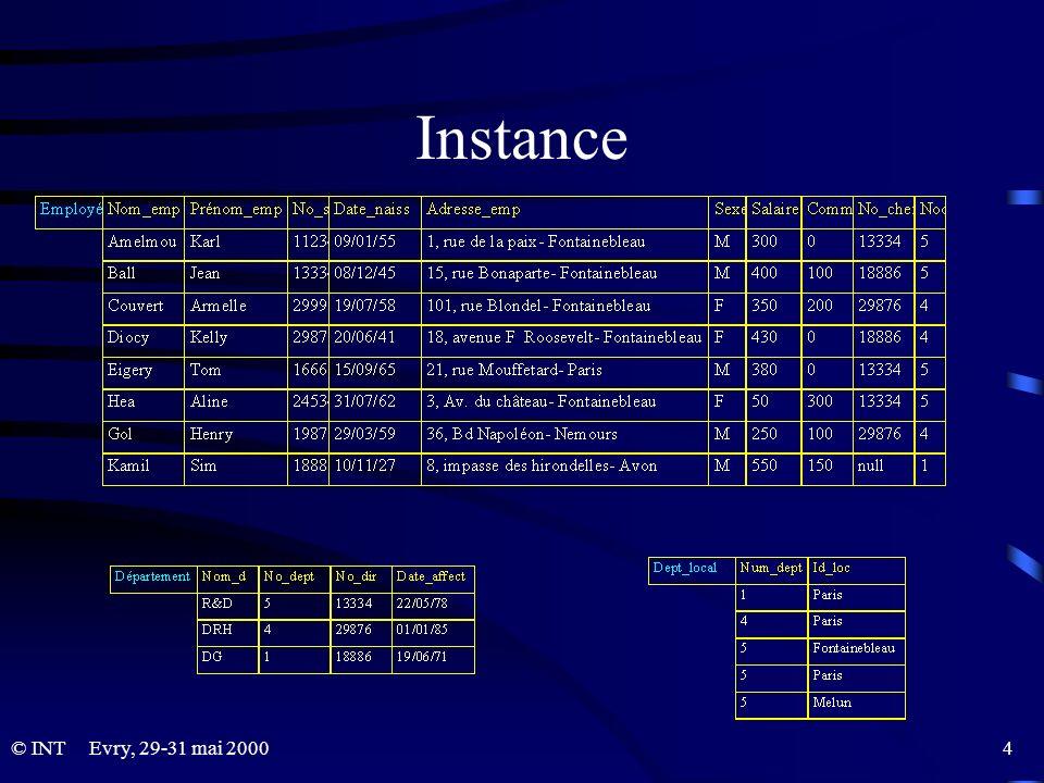 Evry, 29-31 mai 2000 45© INT EXISTS Teste si la réponse à une sous-requête est vide.
