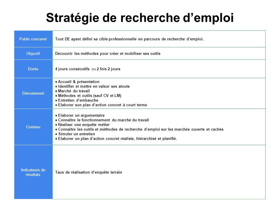 Stratégie de recherche demploi Public concernéTout DE ayant défini sa cible professionnelle en parcours de recherche demploi. ObjectifDécouvrir les mé