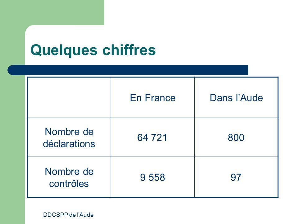 DDCSPP de lAude Quelques chiffres En FranceDans lAude Nombre de déclarations 64 721800 Nombre de contrôles 9 55897