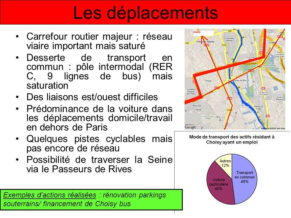 Les déplacements Carrefour routier majeur : réseau viaire important mais saturé Desserte de transport en commun : pôle intermodal (RER C, 9 lignes de