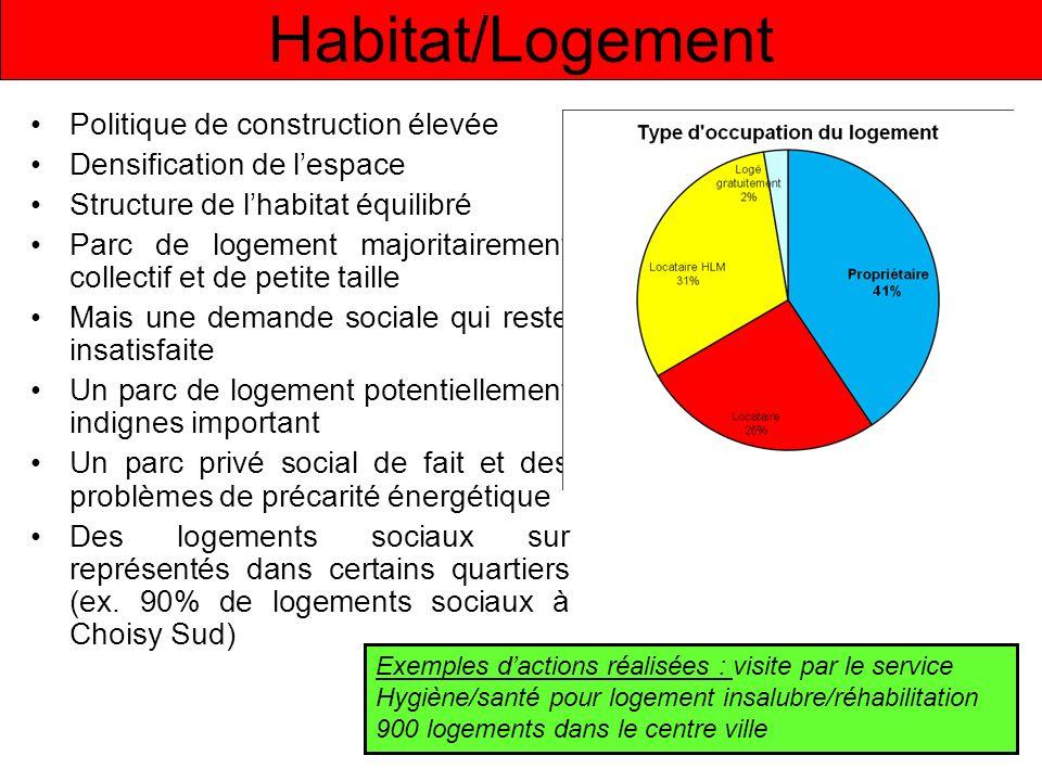 Habitat/Logement Politique de construction élevée Densification de lespace Structure de lhabitat équilibré Parc de logement majoritairement collectif