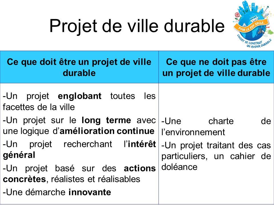 Projet de ville durable Ce que doit être un projet de ville durable Ce que ne doit pas être un projet de ville durable -Un projet englobant toutes les