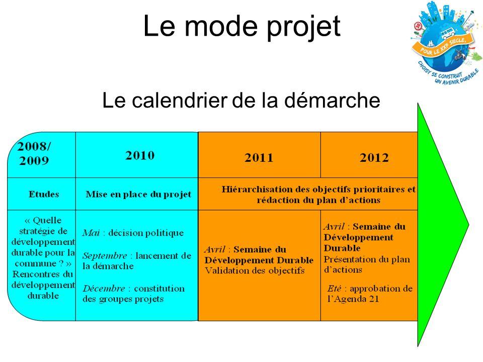 Le mode projet Le calendrier de la démarche