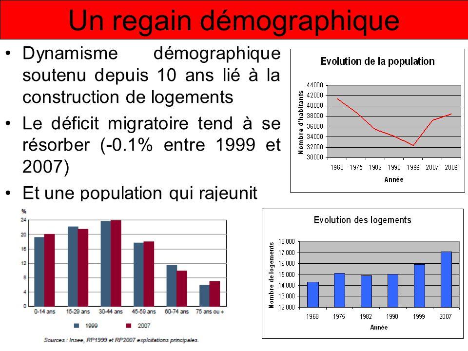 Un regain démographique Dynamisme démographique soutenu depuis 10 ans lié à la construction de logements Le déficit migratoire tend à se résorber (-0.