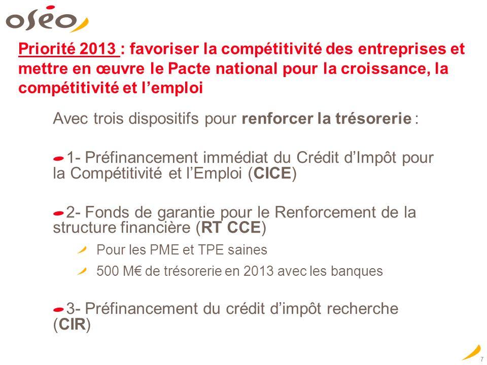 7 Priorité 2013 : favoriser la compétitivité des entreprises et mettre en œuvre le Pacte national pour la croissance, la compétitivité et lemploi Avec trois dispositifs pour renforcer la trésorerie : 1- Préfinancement immédiat du Crédit dImpôt pour la Compétitivité et lEmploi (CICE) 2- Fonds de garantie pour le Renforcement de la structure financière (RT CCE) Pour les PME et TPE saines 500 M de trésorerie en 2013 avec les banques 3- Préfinancement du crédit dimpôt recherche (CIR)