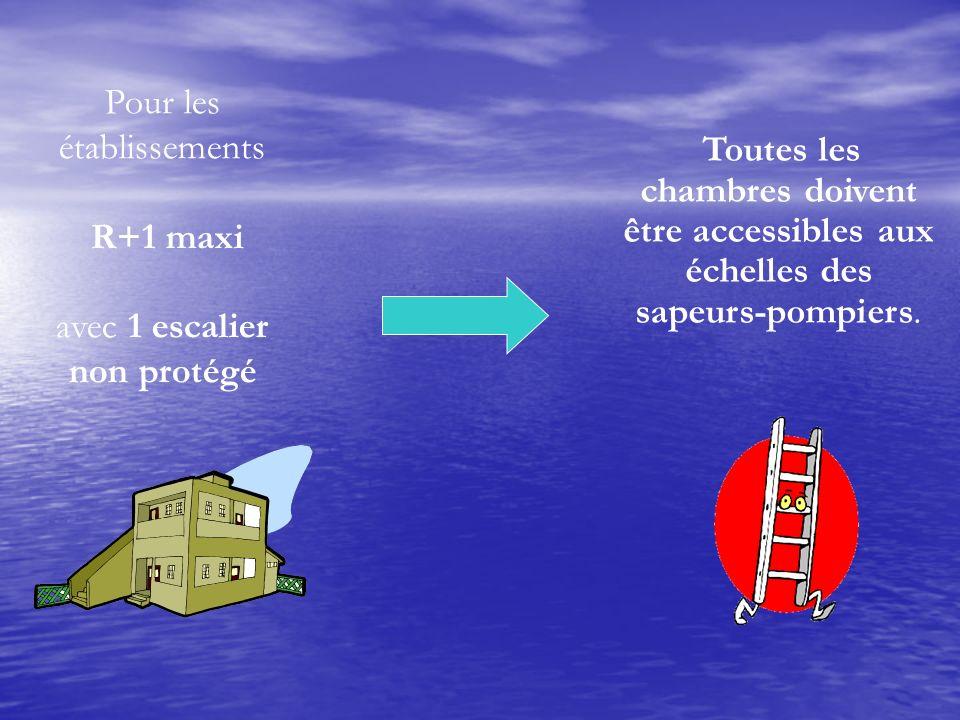 Toutes les chambres doivent être accessibles aux échelles des sapeurs-pompiers. Pour les établissements R+1 maxi avec 1 escalier non protégé