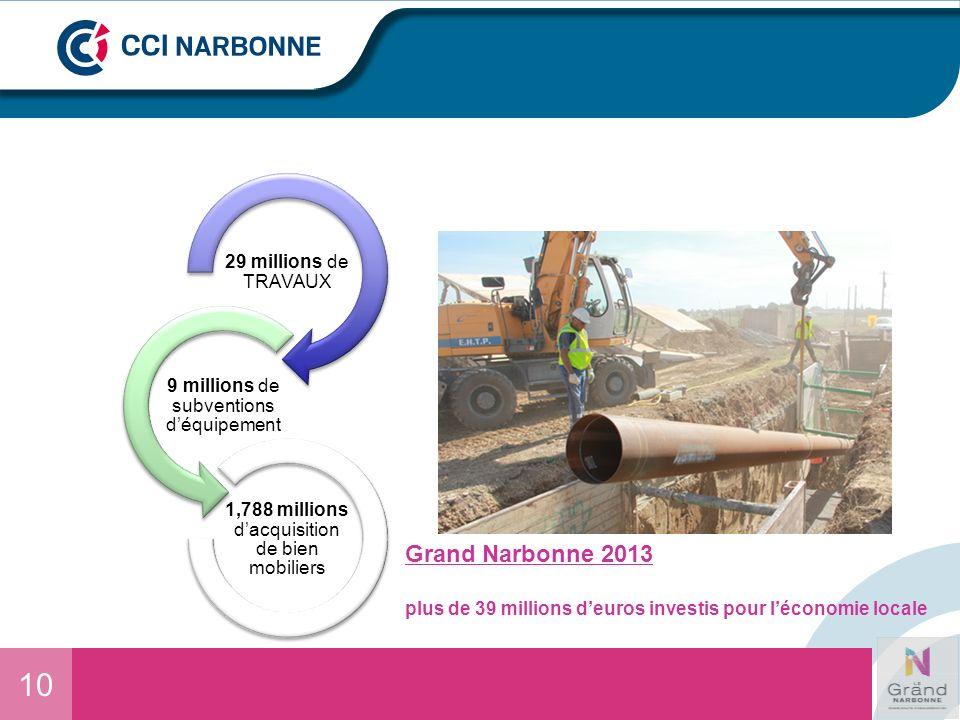 10 Grand Narbonne 2013 plus de 39 millions deuros investis pour léconomie locale 29 millions de TRAVAUX 9 millions de subventions déquipement 1,788 mi