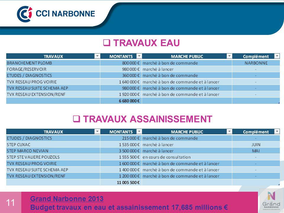 11 Grand Narbonne 2013 Budget travaux en eau et assainissement 17,685 millions TRAVAUX EAU TRAVAUX ASSAINISSEMENT