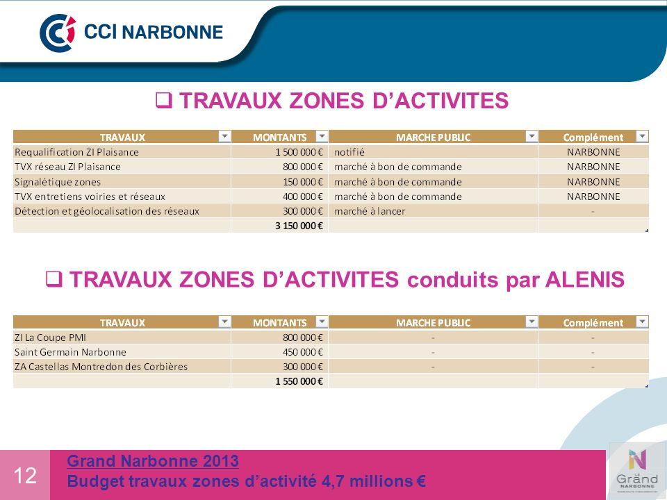 12 Grand Narbonne 2013 Budget travaux zones dactivité 4,7 millions TRAVAUX ZONES DACTIVITES TRAVAUX ZONES DACTIVITES conduits par ALENIS