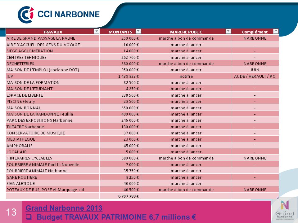 13 Grand Narbonne 2013 Budget TRAVAUX PATRIMOINE 6,7 millions