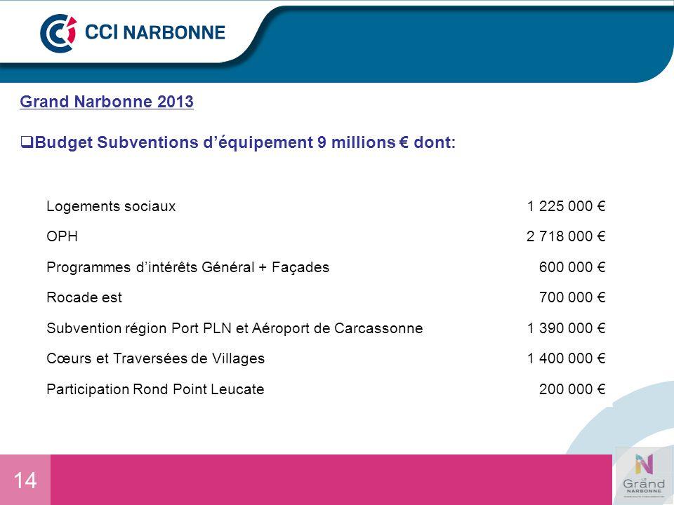 14 Grand Narbonne 2013 Budget Subventions déquipement 9 millions dont: SUBVENTIONS DÉQUIPEMENTMONTANTS Logements sociaux1 225 000 OPH2 718 000 Program