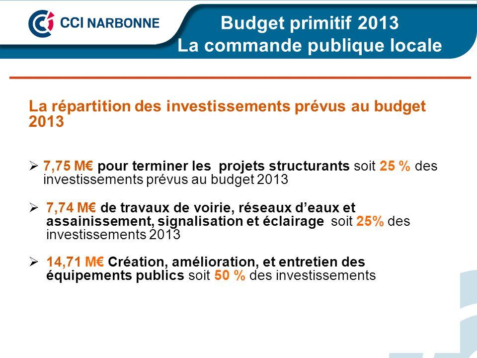 Budget primitif 2013 La commande publique locale de - 23 % à la moyenne de la strate La répartition des investissements prévus au budget 2013 7,75 M p