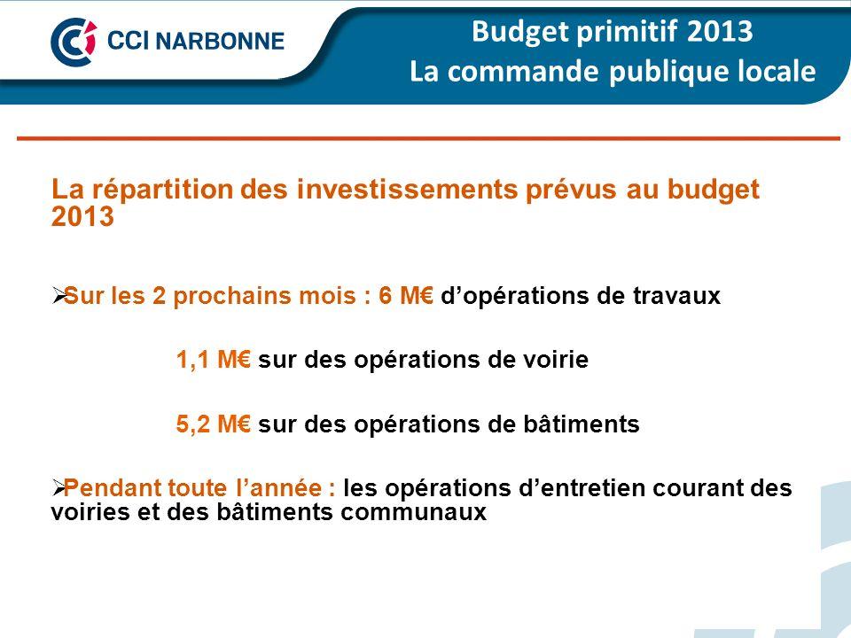 Budget primitif 2013 La commande publique locale de - 23 % à la moyenne de la strate La répartition des investissements prévus au budget 2013 Sur les