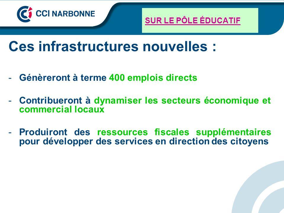 SUR LE PÔLE ÉDUCATIF Ces infrastructures nouvelles : -Génèreront à terme 400 emplois directs -Contribueront à dynamiser les secteurs économique et com