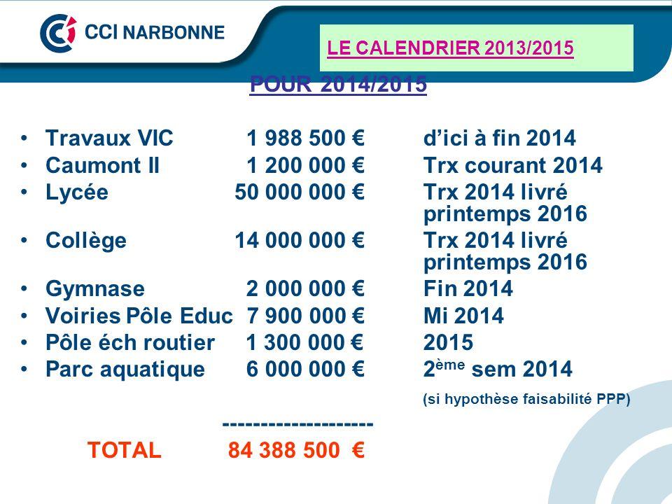 LE CALENDRIER 2013/2015 POUR 2014/2015 Travaux VIC 1 988 500 dici à fin 2014 Caumont II 1 200 000 Trx courant 2014 Lycée 50 000 000 Trx 2014 livré pri