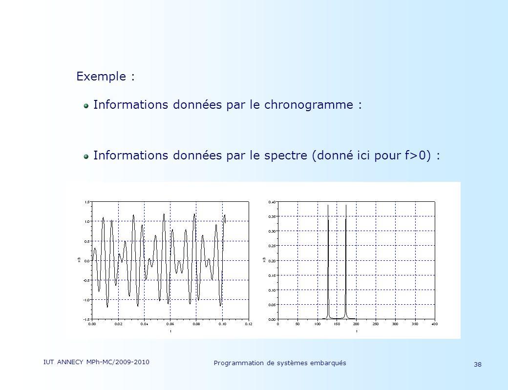 IUT ANNECY MPh-MC/2009-2010 Programmation de systèmes embarqués 38 Exemple : Informations données par le chronogramme : Informations données par le spectre (donné ici pour f>0) :