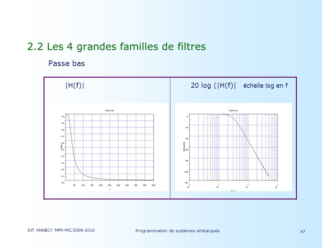IUT ANNECY MPh-MC/2009-2010 Programmation de systèmes embarqués 47 2.2 Les 4 grandes familles de filtres Passe bas |H(f)| 20 log (|H(f)| échelle log en f
