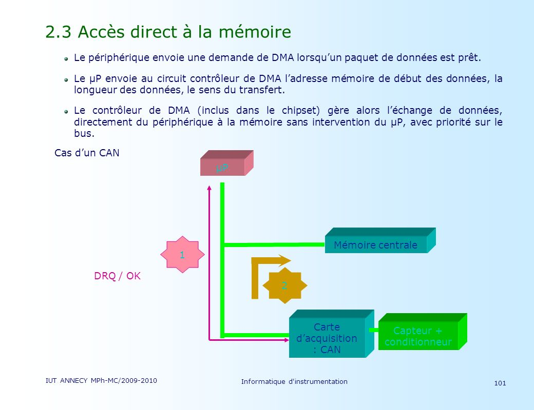 IUT ANNECY MPh-MC/2009-2010 Informatique d'instrumentation 101 2.3 Accès direct à la mémoire Le périphérique envoie une demande de DMA lorsquun paquet