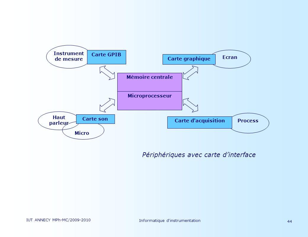 IUT ANNECY MPh-MC/2009-2010 Informatique d'instrumentation 44 Process Ecran Microprocesseur Mémoire centrale Carte graphique Haut parleur Instrument d