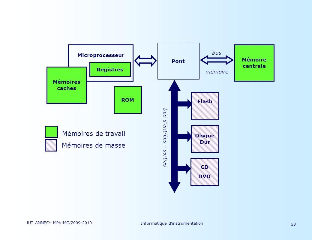 IUT ANNECY MPh-MC/2009-2010 Informatique d'instrumentation 58 bus mémoire Microprocesseur Pont Mémoire centrale bus dentrées - sorties Disque Dur Flas