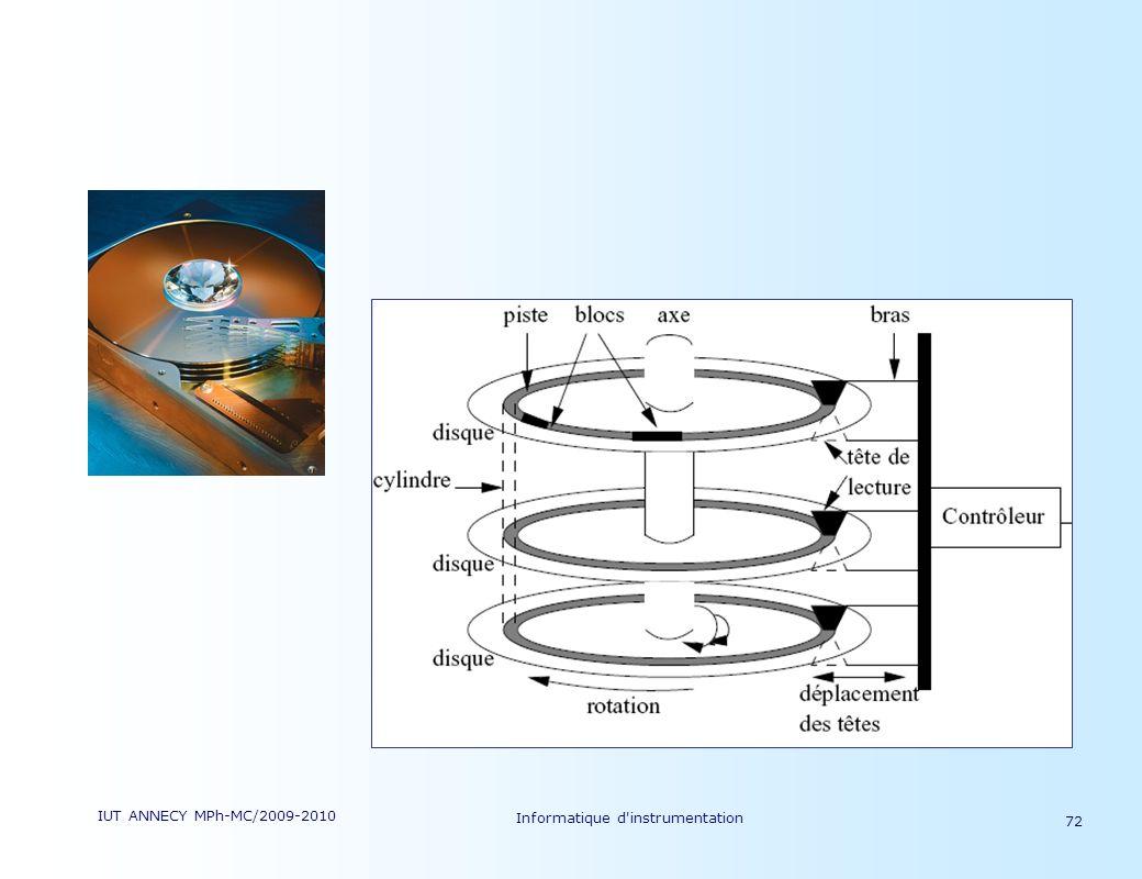 IUT ANNECY MPh-MC/2009-2010 Informatique d'instrumentation 72