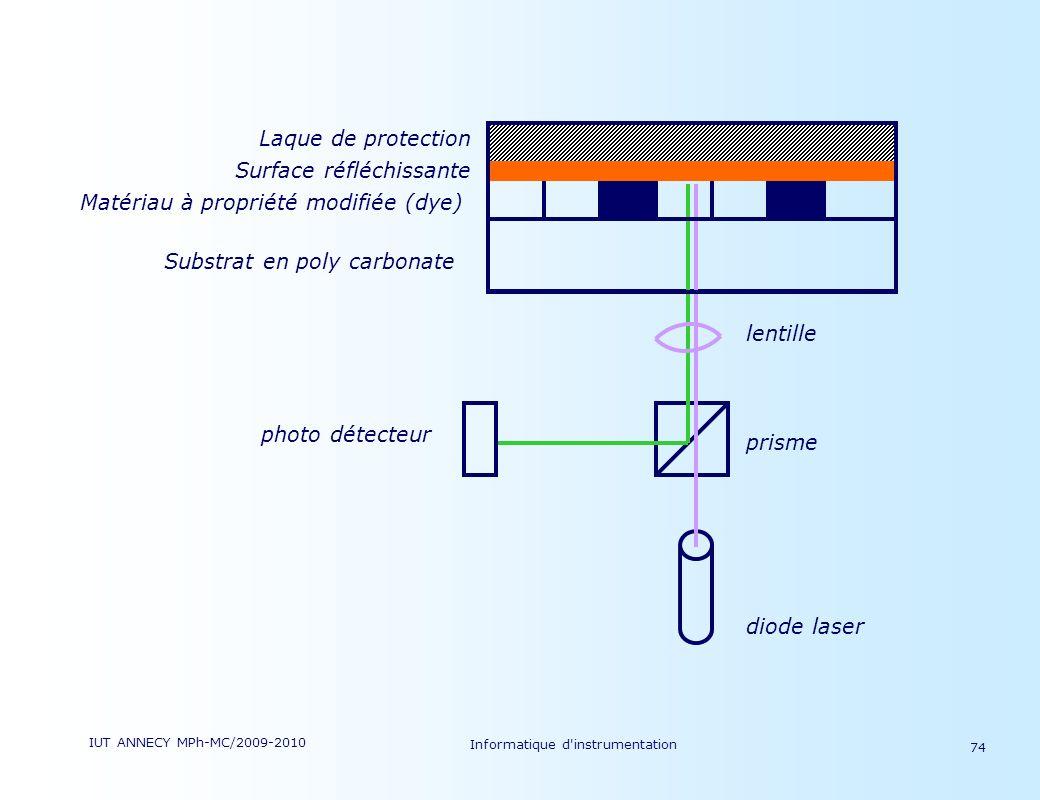 IUT ANNECY MPh-MC/2009-2010 Informatique d'instrumentation 74 Surface réfléchissante Matériau à propriété modifiée (dye) Substrat en poly carbonate le