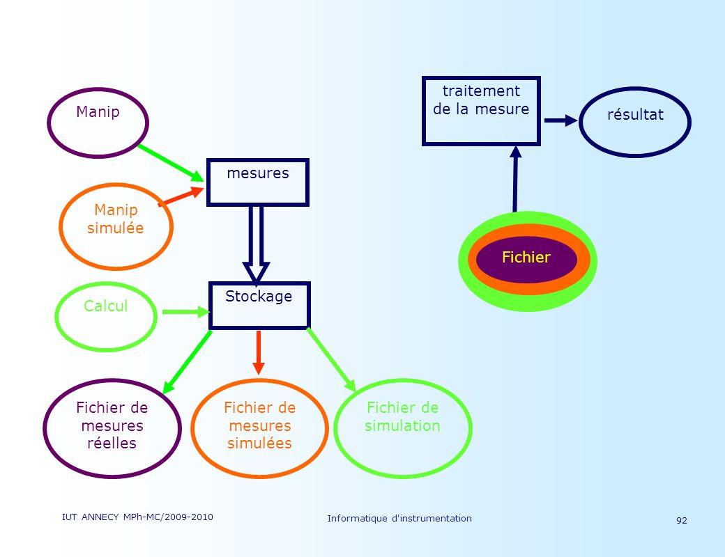 IUT ANNECY MPh-MC/2009-2010 Informatique d'instrumentation 92 Stockage mesures Fichier de mesures réelles Fichier de simulation Manip simulée Fichier
