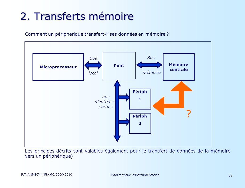 IUT ANNECY MPh-MC/2009-2010 Informatique d'instrumentation 93 2. Transferts mémoire Comment un périphérique transfert-il ses données en mémoire ? Les
