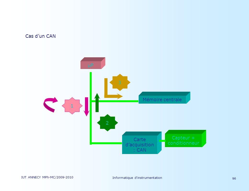IUT ANNECY MPh-MC/2009-2010 Informatique d'instrumentation 96 Cas dun CAN Capteur + conditionneur µP Mémoire centrale Carte dacquisition : CAN 1 2 3