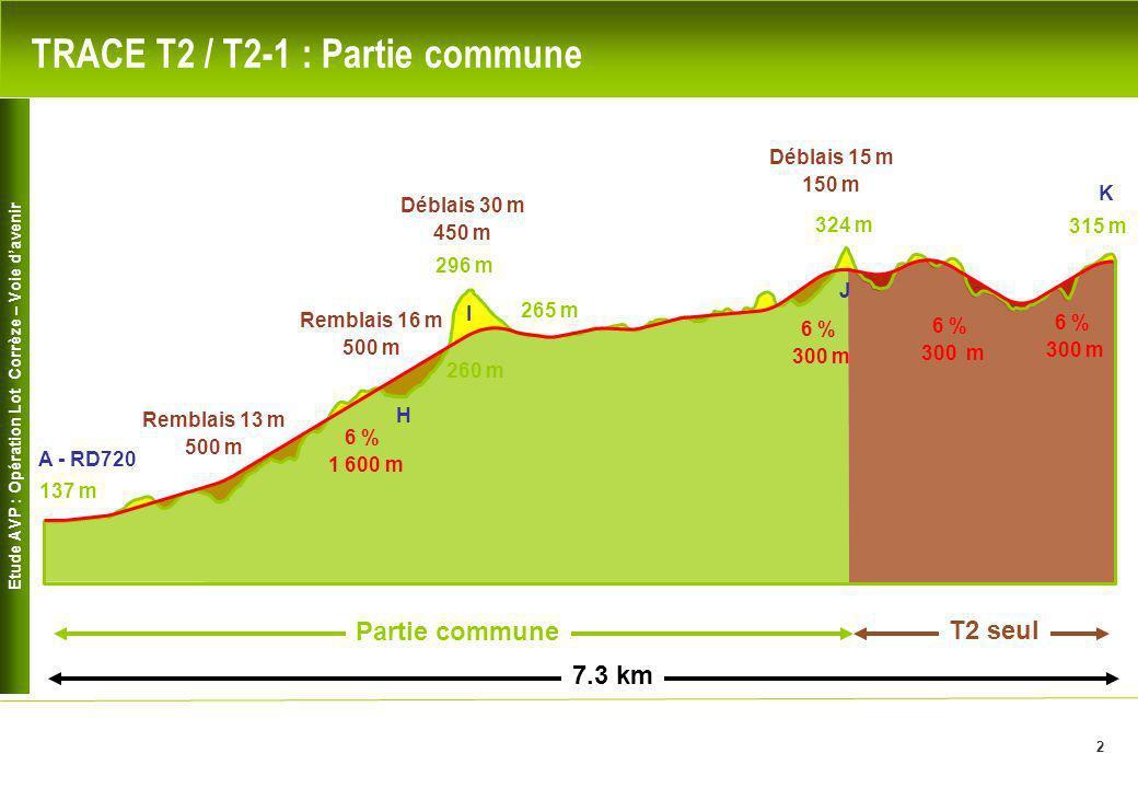 Etude AVP : Opération Lot Corrèze – Voie davenir 3 Déblais 15 m 150 m Déblais 11 m 150 m Déblais 12 m 250 m TRACE T2-1 : Section liaison entre T2 et T1 2.2 km 324 m La Bataillole 290 m 313 m Nord-Est La Bouzonie 302 m Le Perel Bontemps