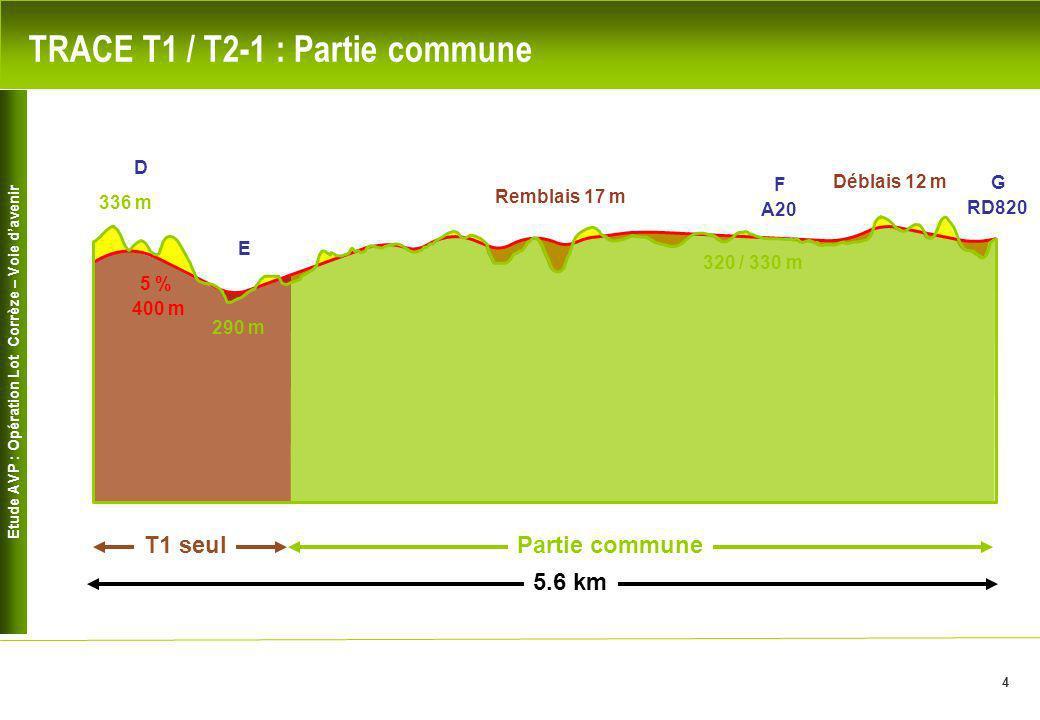 Etude AVP : Opération Lot Corrèze – Voie davenir 4 Remblais 17 m Déblais 12 m 5 % 400 m 290 m 320 / 330 m 336 m G RD820 F A20 D E Partie commune T1 se