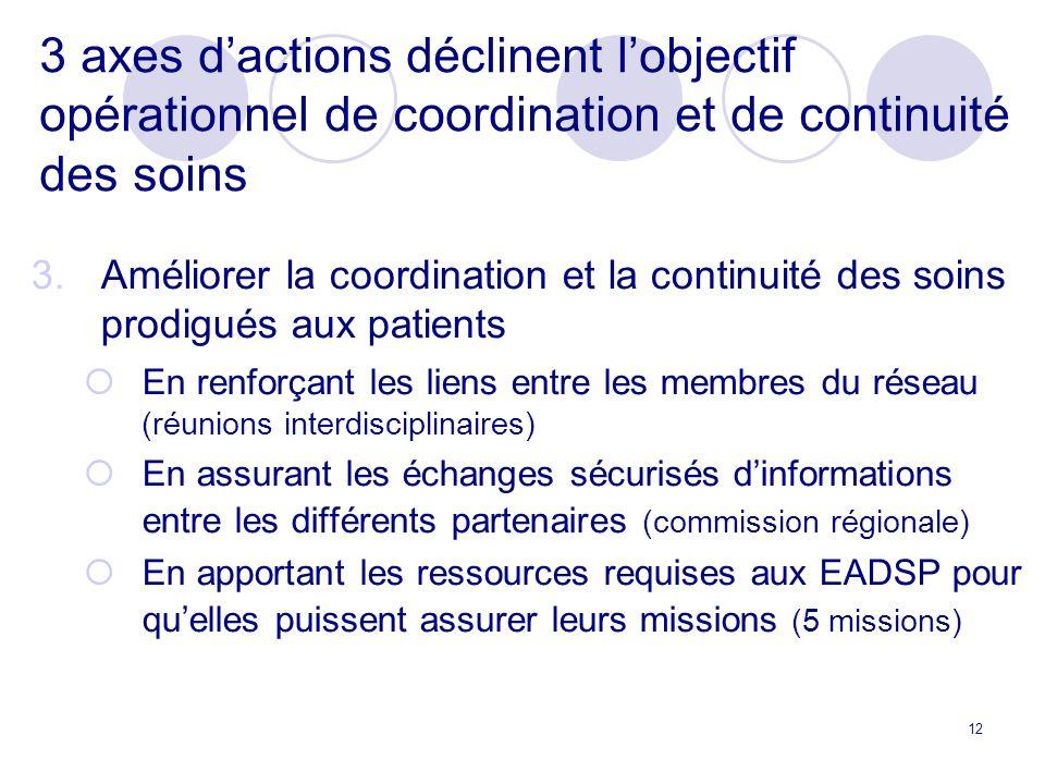 12 3 axes dactions déclinent lobjectif opérationnel de coordination et de continuité des soins 3.Améliorer la coordination et la continuité des soins prodigués aux patients En renforçant les liens entre les membres du réseau (réunions interdisciplinaires) En assurant les échanges sécurisés dinformations entre les différents partenaires (commission régionale) En apportant les ressources requises aux EADSP pour quelles puissent assurer leurs missions (5 missions)