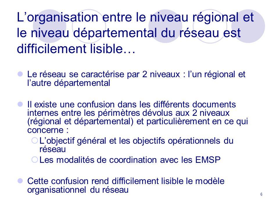 6 Lorganisation entre le niveau régional et le niveau départemental du réseau est difficilement lisible… Le réseau se caractérise par 2 niveaux : lun régional et lautre départemental Il existe une confusion dans les différents documents internes entre les périmètres dévolus aux 2 niveaux (régional et départemental) et particulièrement en ce qui concerne : Lobjectif général et les objectifs opérationnels du réseau Les modalités de coordination avec les EMSP Cette confusion rend difficilement lisible le modèle organisationnel du réseau