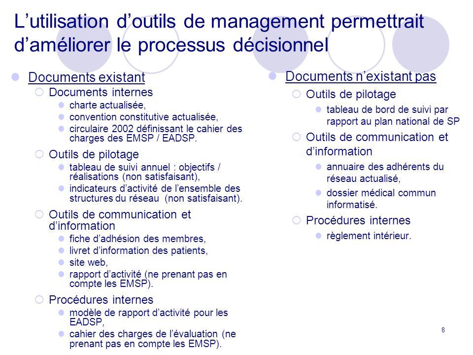 8 Lutilisation doutils de management permettrait daméliorer le processus décisionnel Documents existant Documents internes charte actualisée, convention constitutive actualisée, circulaire 2002 définissant le cahier des charges des EMSP / EADSP.