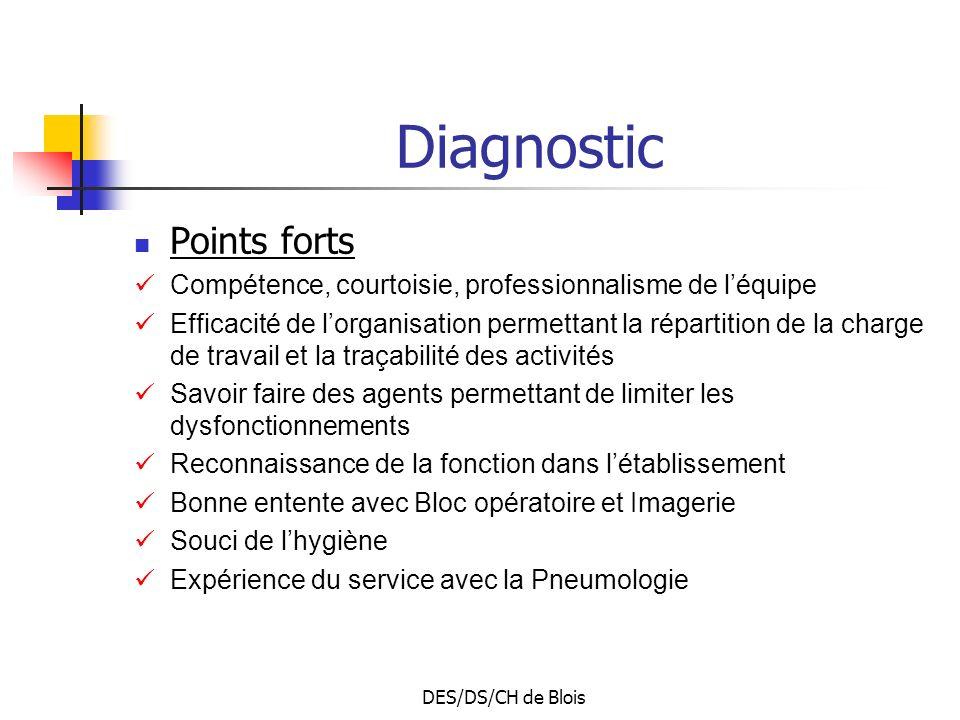 DES/DS/CH de Blois Diagnostic Points forts Compétence, courtoisie, professionnalisme de léquipe Efficacité de lorganisation permettant la répartition