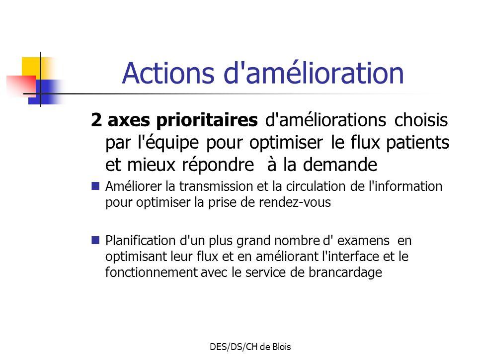 DES/DS/CH de Blois Actions d'amélioration 2 axes prioritaires d'améliorations choisis par l'équipe pour optimiser le flux patients et mieux répondre à