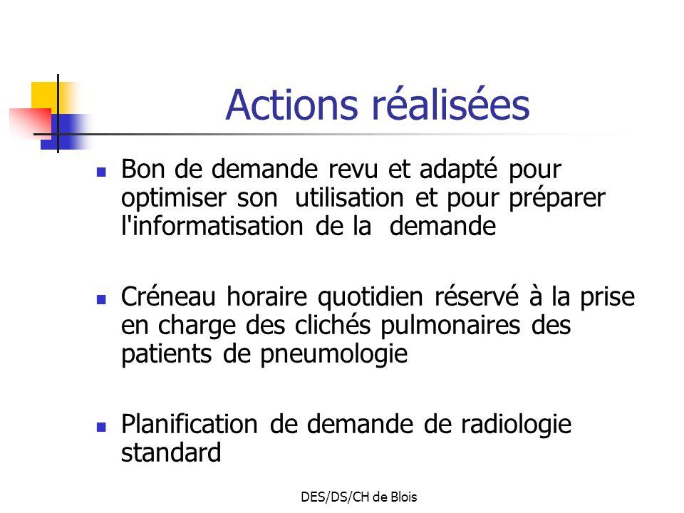 DES/DS/CH de Blois Actions réalisées Bon de demande revu et adapté pour optimiser son utilisation et pour préparer l informatisation de la demande Créneau horaire quotidien réservé à la prise en charge des clichés pulmonaires des patients de pneumologie Planification de demande de radiologie standard