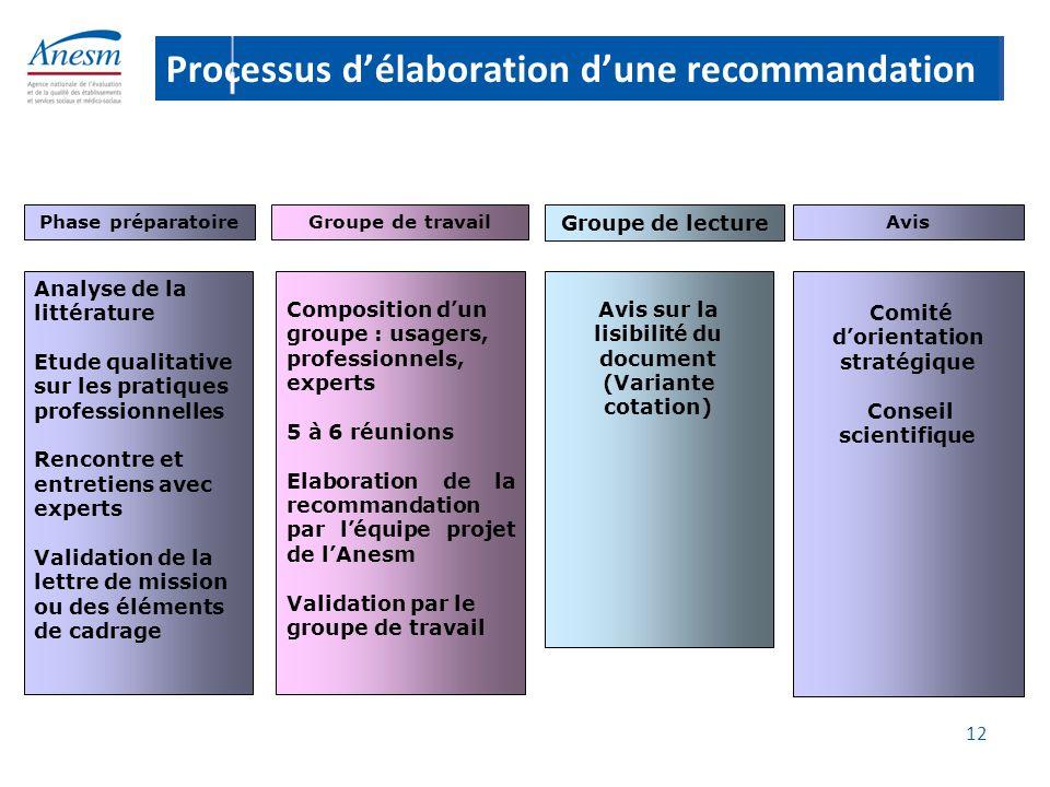 12 Phase préparatoire Analyse de la littérature Etude qualitative sur les pratiques professionnelles Rencontre et entretiens avec experts Validation d
