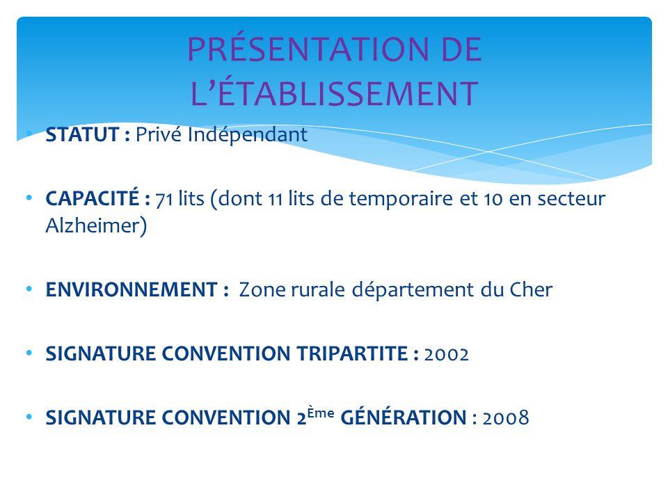 STATUT : Privé Indépendant CAPACITÉ : 71 lits (dont 11 lits de temporaire et 10 en secteur Alzheimer) ENVIRONNEMENT : Zone rurale département du Cher