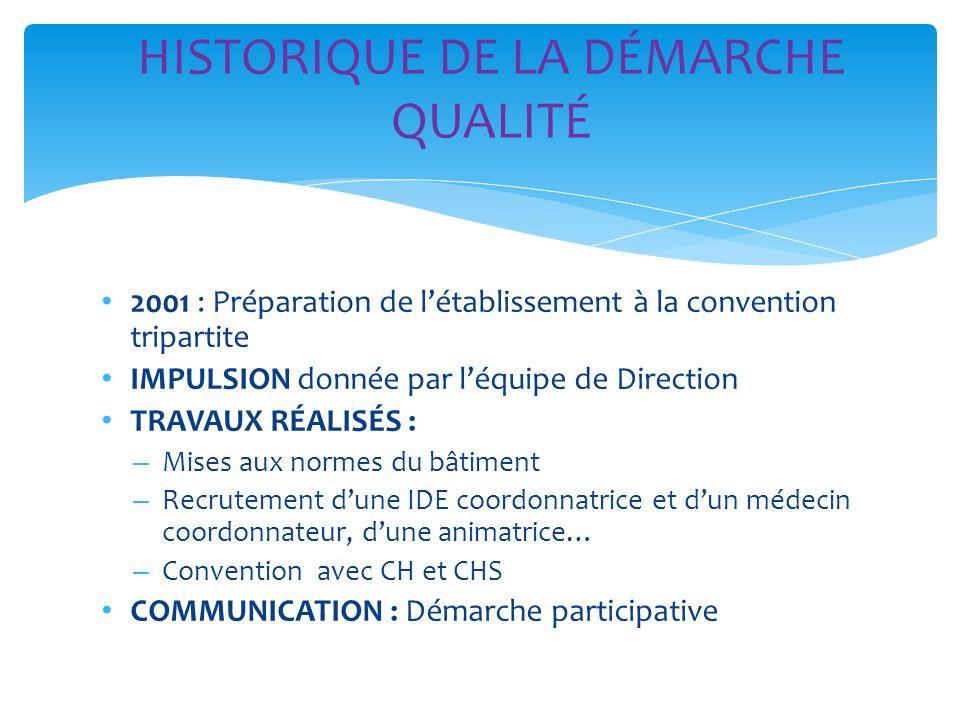 2001 : Préparation de létablissement à la convention tripartite IMPULSION donnée par léquipe de Direction TRAVAUX RÉALISÉS : – Mises aux normes du bât