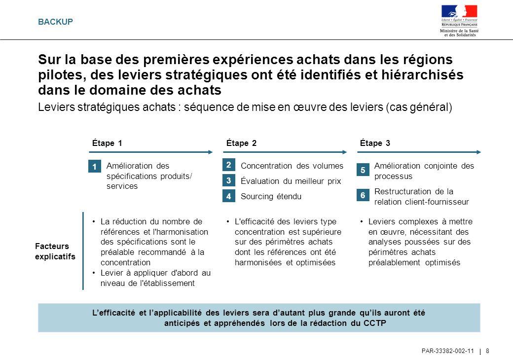 PAR-33382-002-11 9 Peser d un poids plus important auprès des fournisseurs, notamment au niveau national Être en mesure de faire générer des baisses de prix liées aux économies d échelle réalisées par le fournisseur Associer les différents acteurs de l hôpital à une démarche commune (acheteurs/prescripteurs) Favoriser la standardisation des produits et des processus Concentrer et faciliter les travaux sur l identification de produits de substitution Réduire les coûts (achats et/ou approvisionnement) de fonctionnement du fait de la mutualisation des ressources Cette logique de rassemblement d établissements présente de nombreux intérêts pour assurer une mise en œuvre optimale des leviers achats Mise en œuvre des leviers achats Amélioration des compétences techniques Partager les connaissances et bonnes pratiques sur des thématiques communes entre plusieurs établissements Spécialiser les participants sur des thématiques données (catégories achats, structuration de contrat…) Amélioration de l efficacité opérationnelle Amélioration du rapport de force vis-à-vis des fournisseurs 123 BACKUP