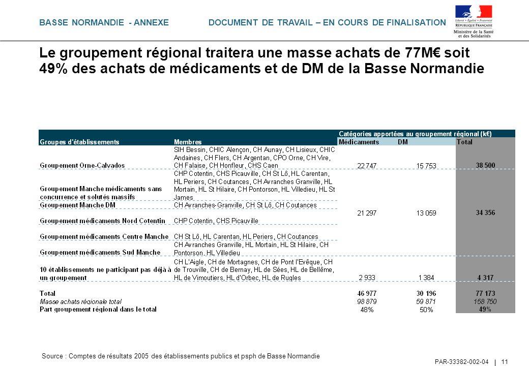 DOCUMENT DE TRAVAIL – EN COURS DE FINALISATION PAR-33382-002-04 11 Le groupement régional traitera une masse achats de 77M soit 49% des achats de médi